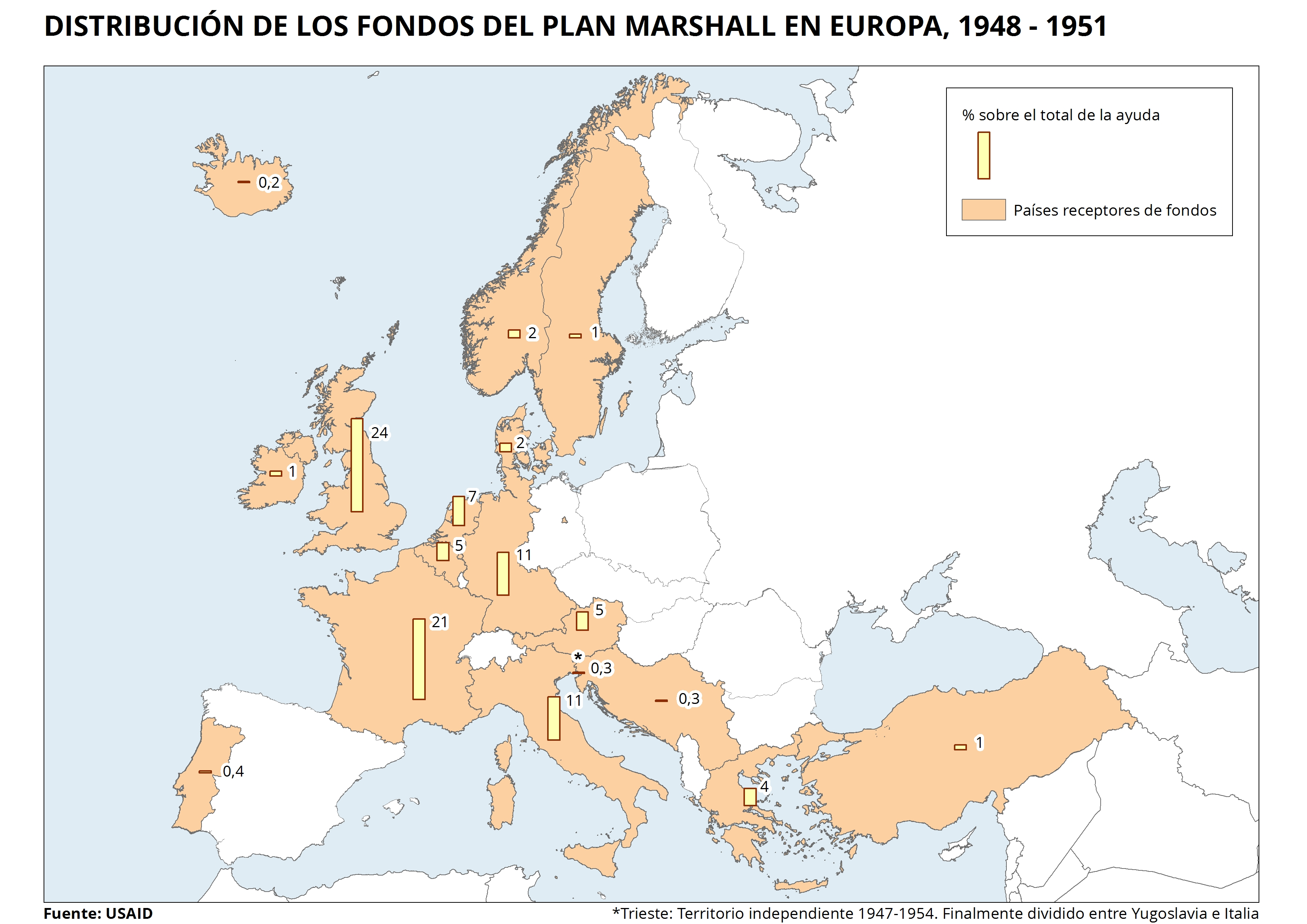marshal plan funds distribution in europe from 1948 to 1951